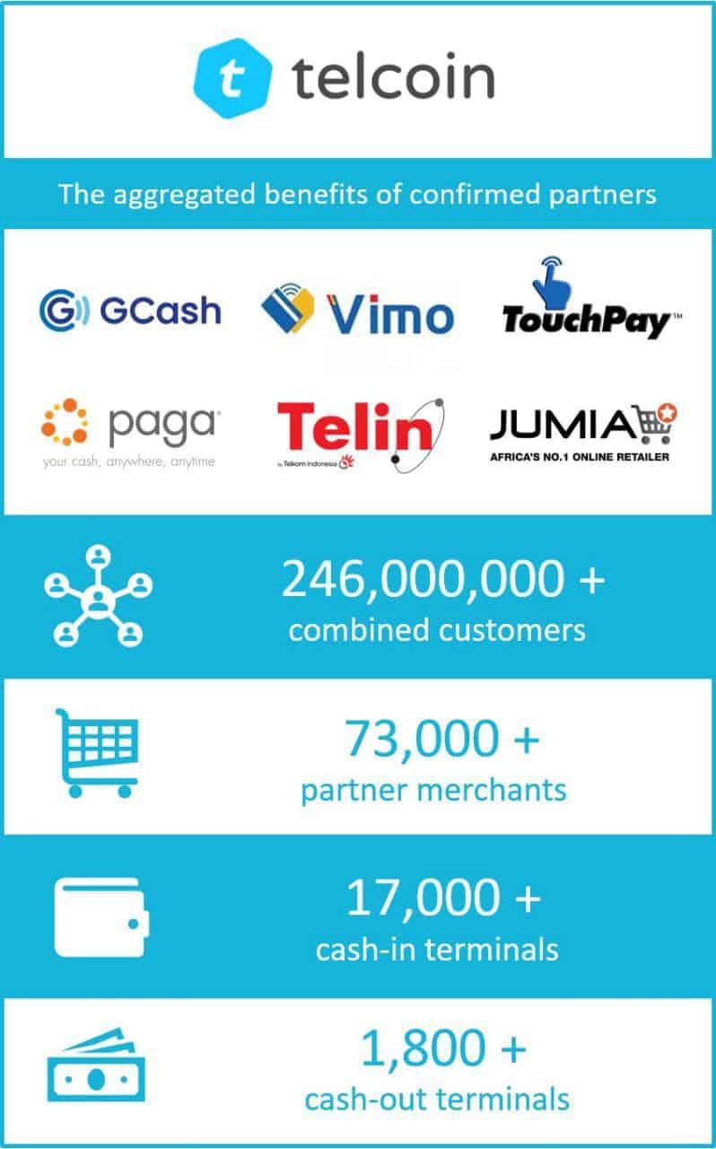 telcoin partners