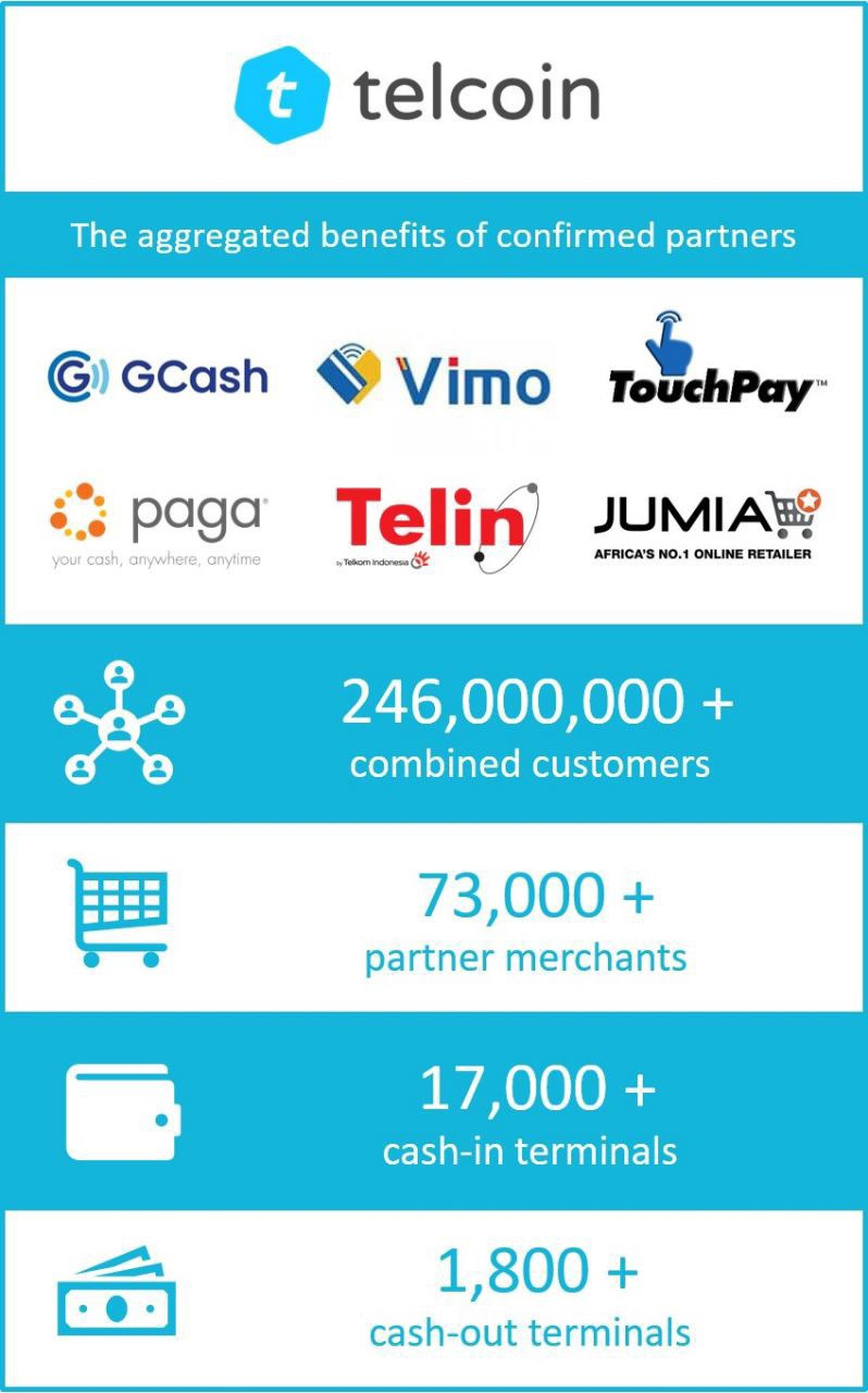 telcoin infographics