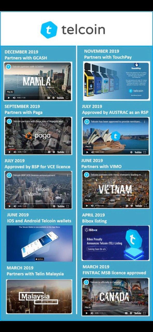 telcoin infographics