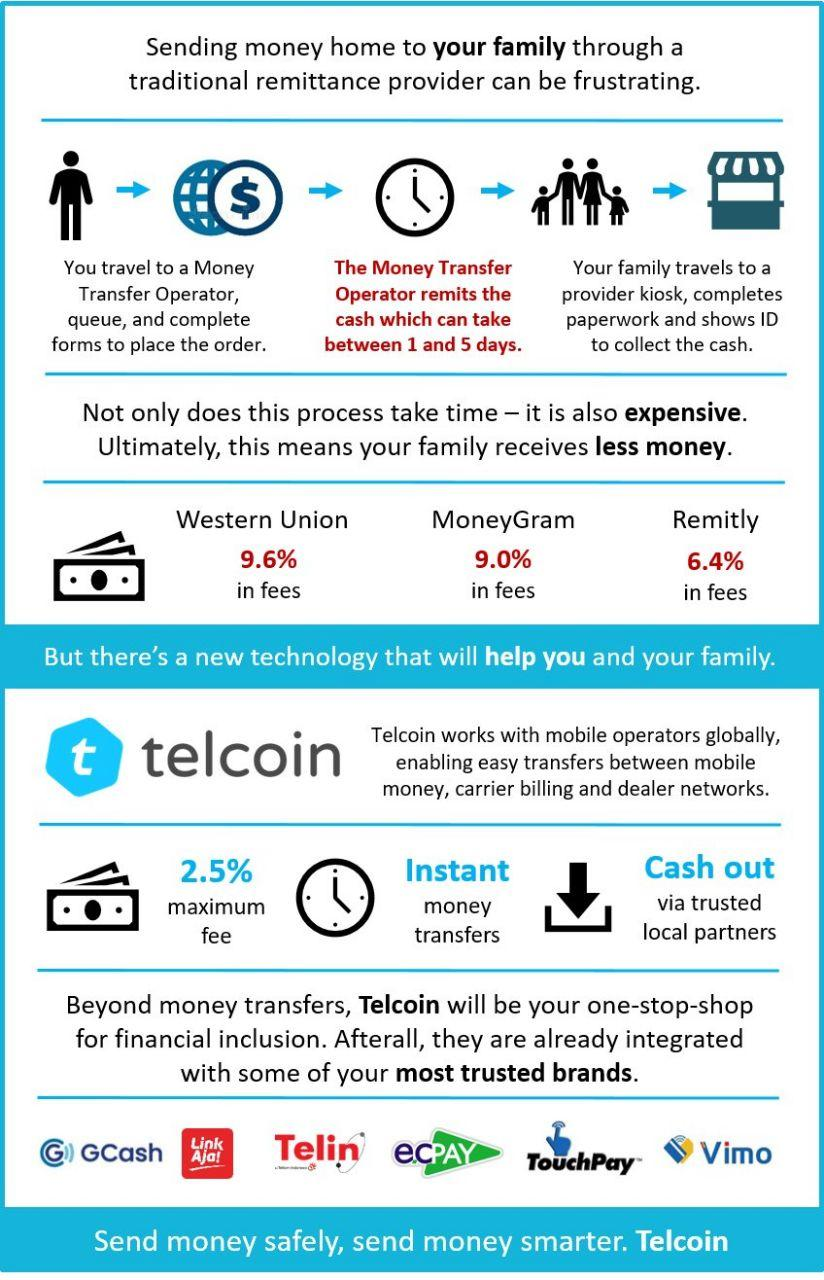 telcoin remittances