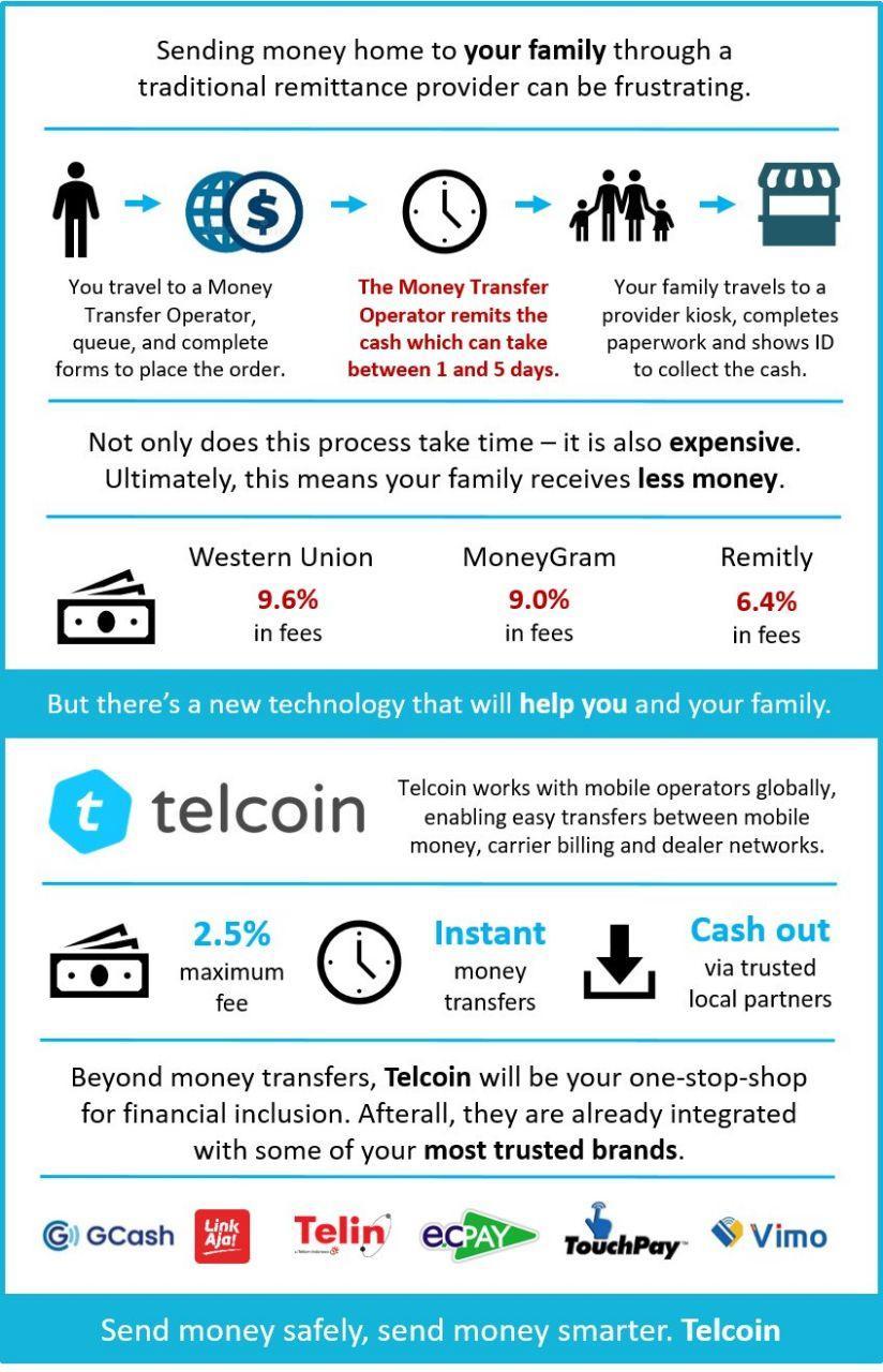 telcoin remittances